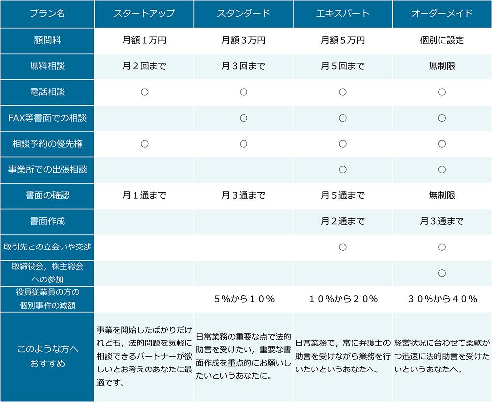 山口大輔法律事務所の顧問契約プラン